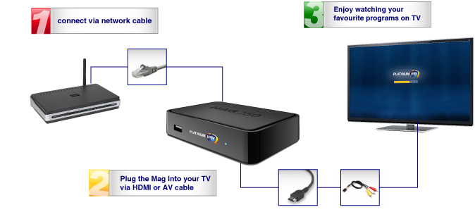 platinium iptv how it works